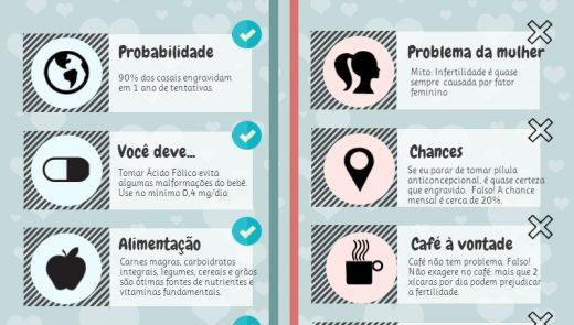 Infográfico: Mitos e Fatos sobre Infertilidade e Reprodução Humana