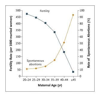 Figura 2: Queda da fertilidade e aumento de abortos associados à idade materna (extraído de Hefner, 2004)