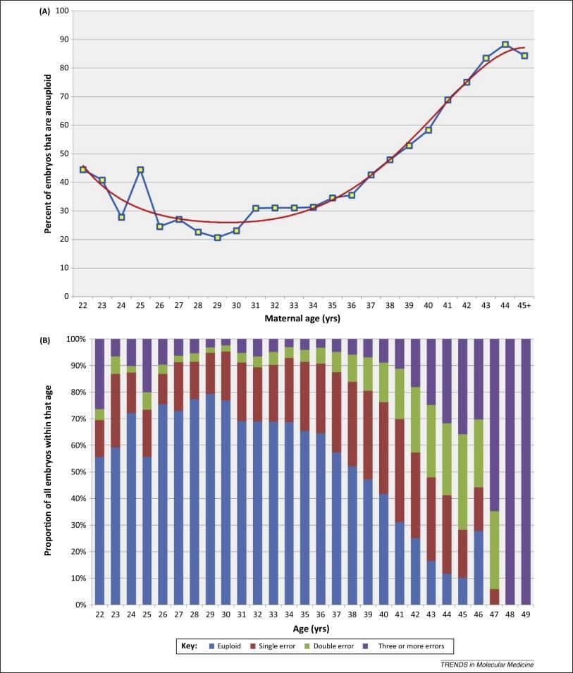 Figura 1: Porcentagem de embriões euploides de acordo com a idade materna (extraído de Franasiak et al, 2014)