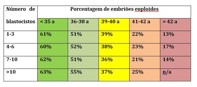 Figura 4: (b) Taxa real de euploidia observada em blastocistos biopsiados de acordo com a idade da mulher (adaptado da aula: Overview on clinical state of ART – Dr. Filippo Ubaldi – Genera – Rome, Italy)