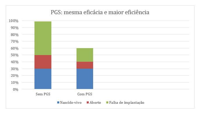 Figura 5: Impacto do uso do PGS sobre a eficácia (total de nascidos-vivos) e eficiência do tratamento de FIV. (adaptado da aula: Overview on clinical state of ART – Dr. Felippo Ubaldi – Genera – Rome, Italy)